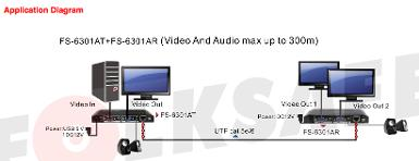 1CH Active VGA+Audio Transmitter+Receiver with 2 VGA Out, via UTP Cat5e/6, 300 M. ( 5 )